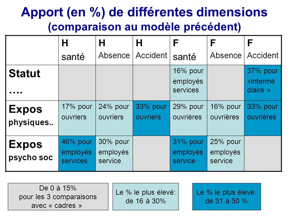 Apport (en %) de différentes dimensions (comparaison au modèle précédent)