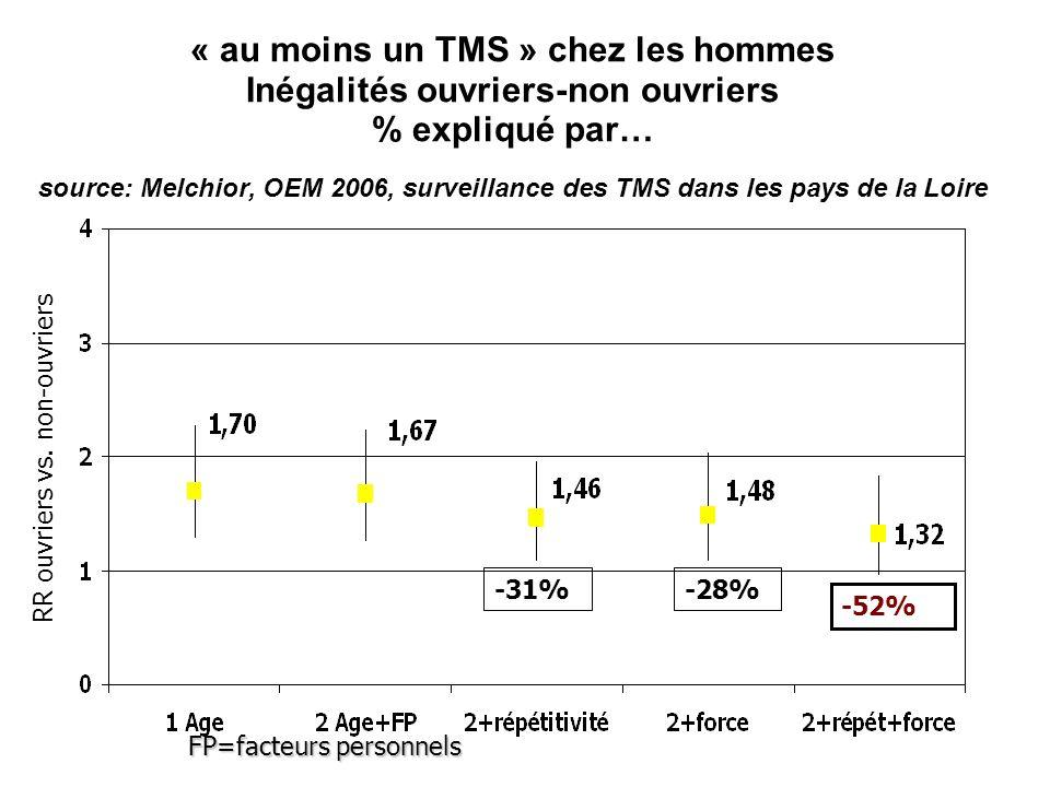 « au moins un TMS » chez les hommes Inégalités ouvriers-non ouvriers % expliqué par… source: Melchior, OEM 2006, surveillance des TMS dans les pays de la Loire