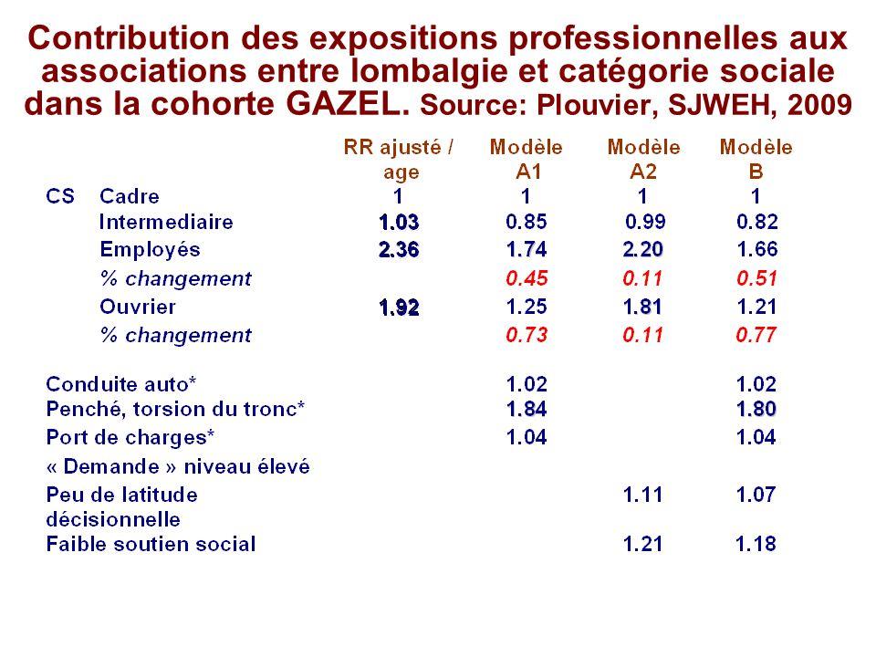 Contribution des expositions professionnelles aux associations entre lombalgie et catégorie sociale dans la cohorte GAZEL. Source: Plouvier, SJWEH, 2009