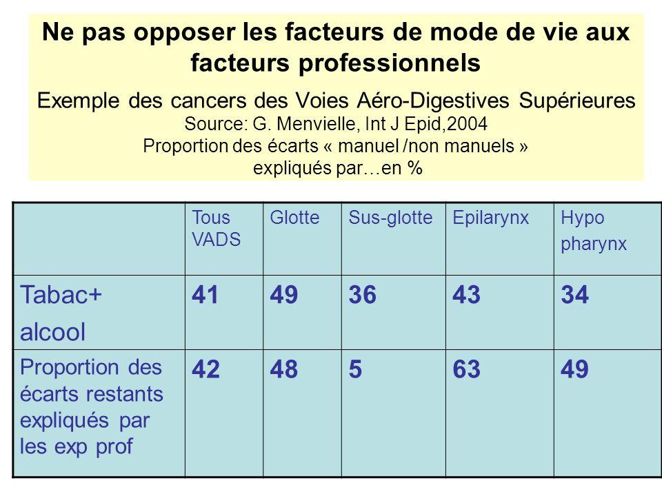 Ne pas opposer les facteurs de mode de vie aux facteurs professionnels Exemple des cancers des Voies Aéro-Digestives Supérieures Source: G. Menvielle, Int J Epid,2004 Proportion des écarts « manuel /non manuels » expliqués par…en %
