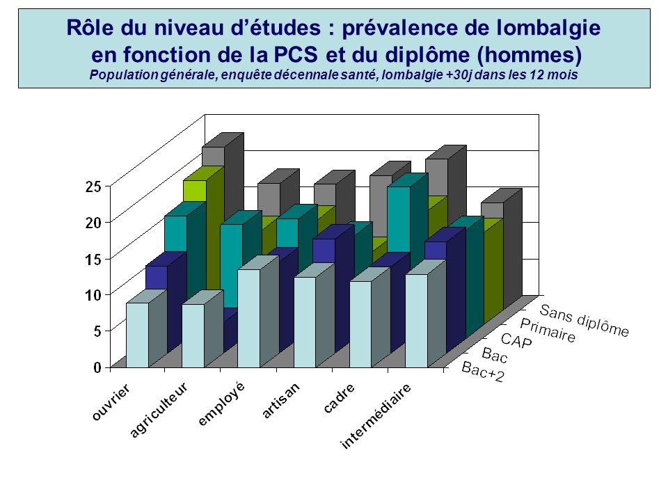 Rôle du niveau d'études : prévalence de lombalgie