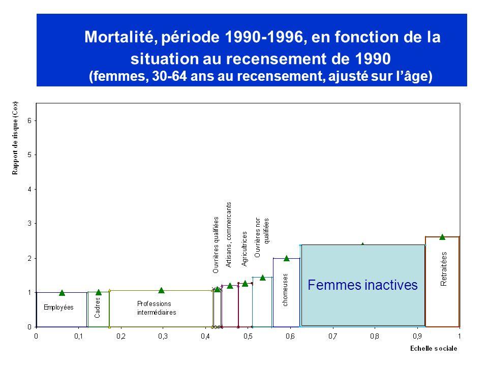 Mortalité, période 1990-1996, en fonction de la situation au recensement de 1990 (femmes, 30-64 ans au recensement, ajusté sur l'âge)