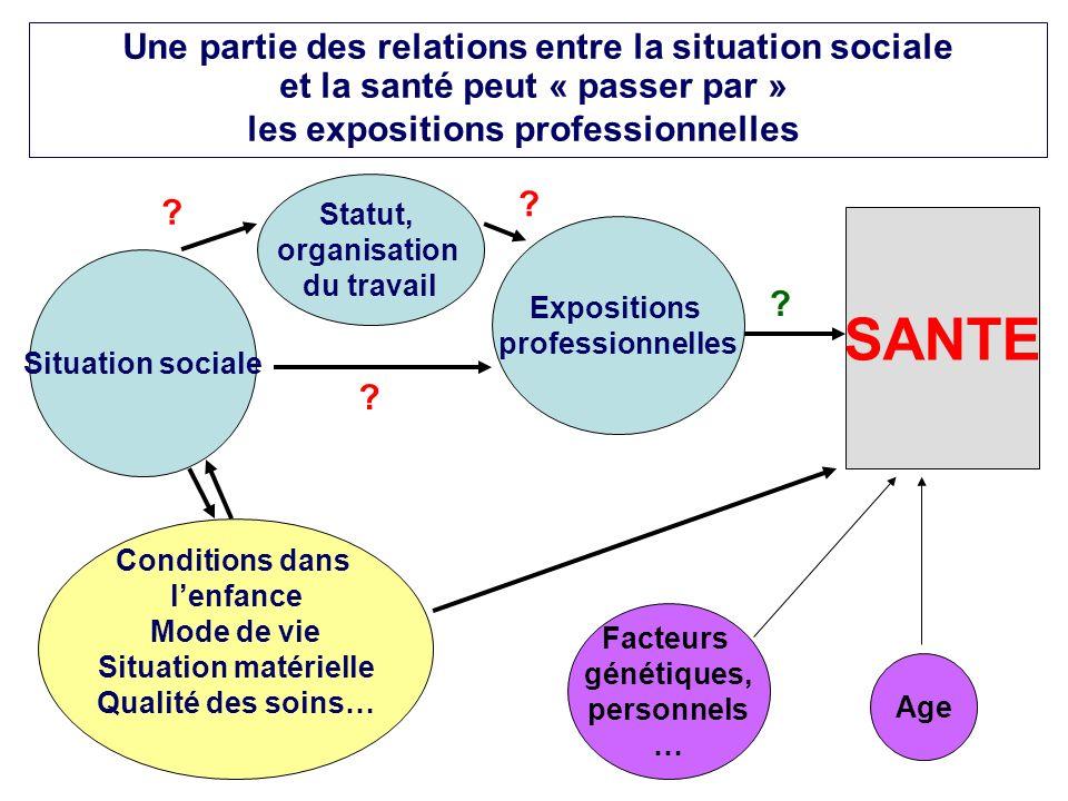 SANTE Une partie des relations entre la situation sociale