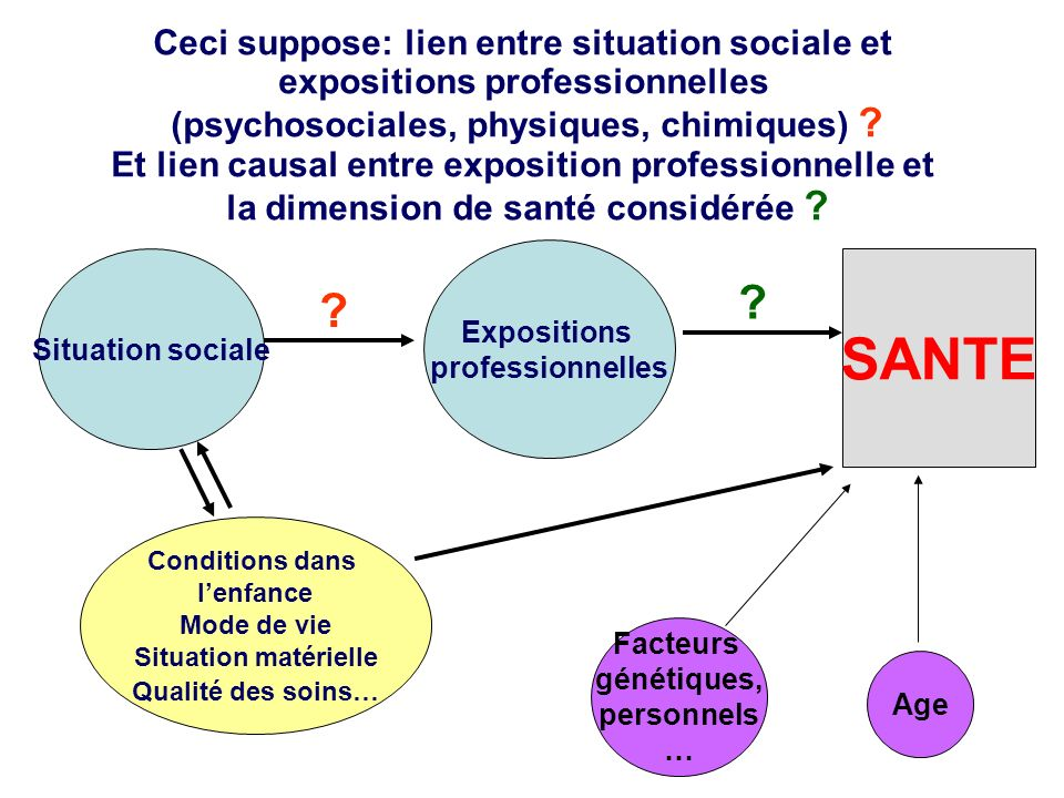 SANTE Ceci suppose: lien entre situation sociale et
