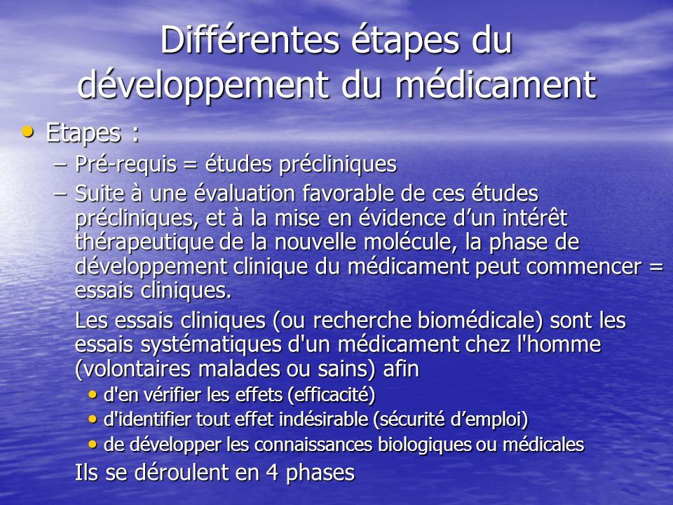 Différentes étapes du développement du médicament