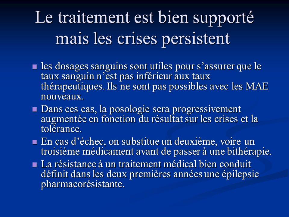 Le traitement est bien supporté mais les crises persistent
