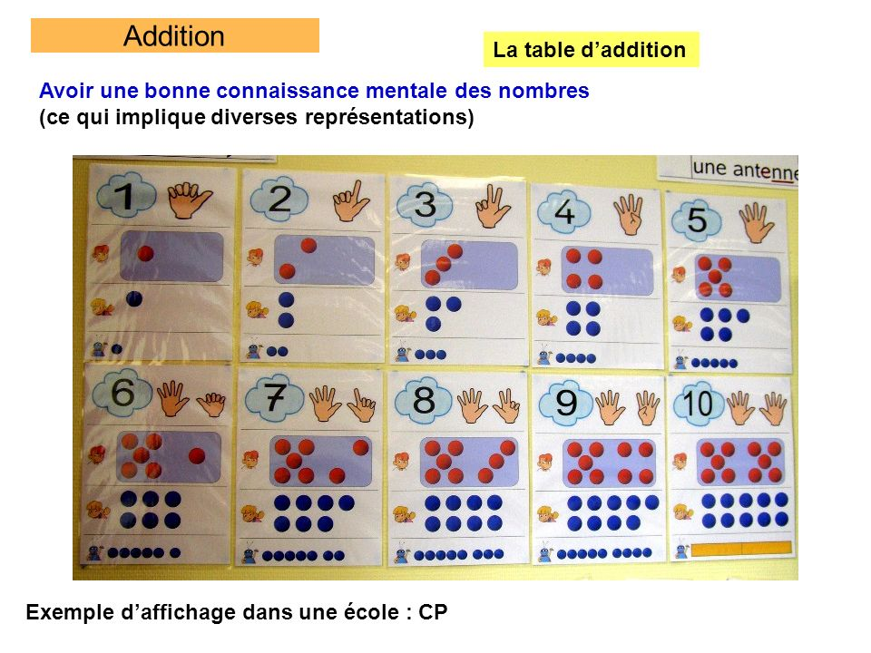 Addition La table d'addition