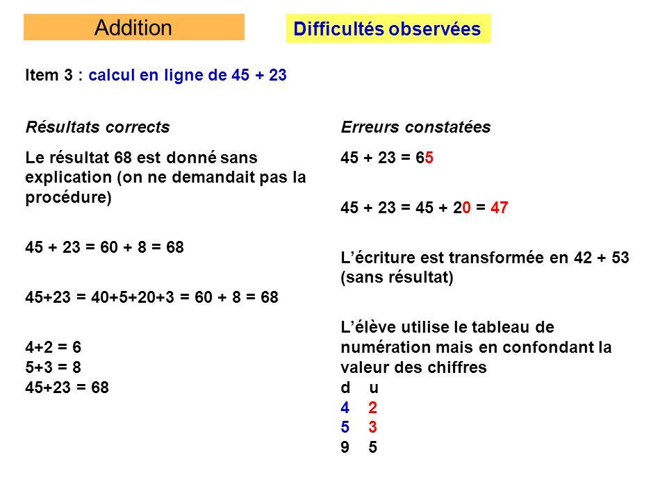 Addition Difficultés observées Item 3 : calcul en ligne de 45 + 23