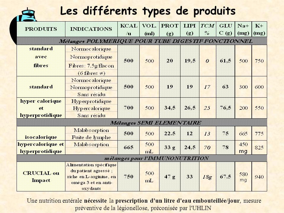 Les différents types de produits