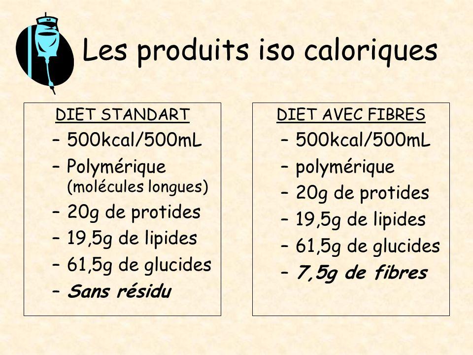 Les produits iso caloriques