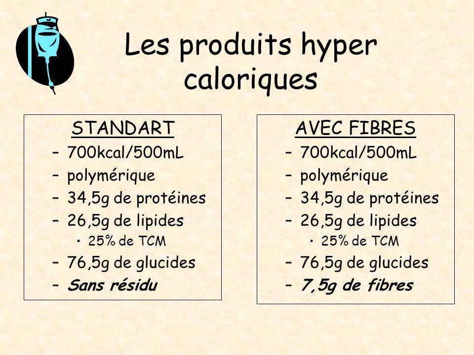 Les produits hyper caloriques