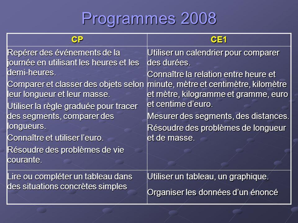 Programmes 2008 CP. CE1. Repérer des événements de la journée en utilisant les heures et les demi-heures.
