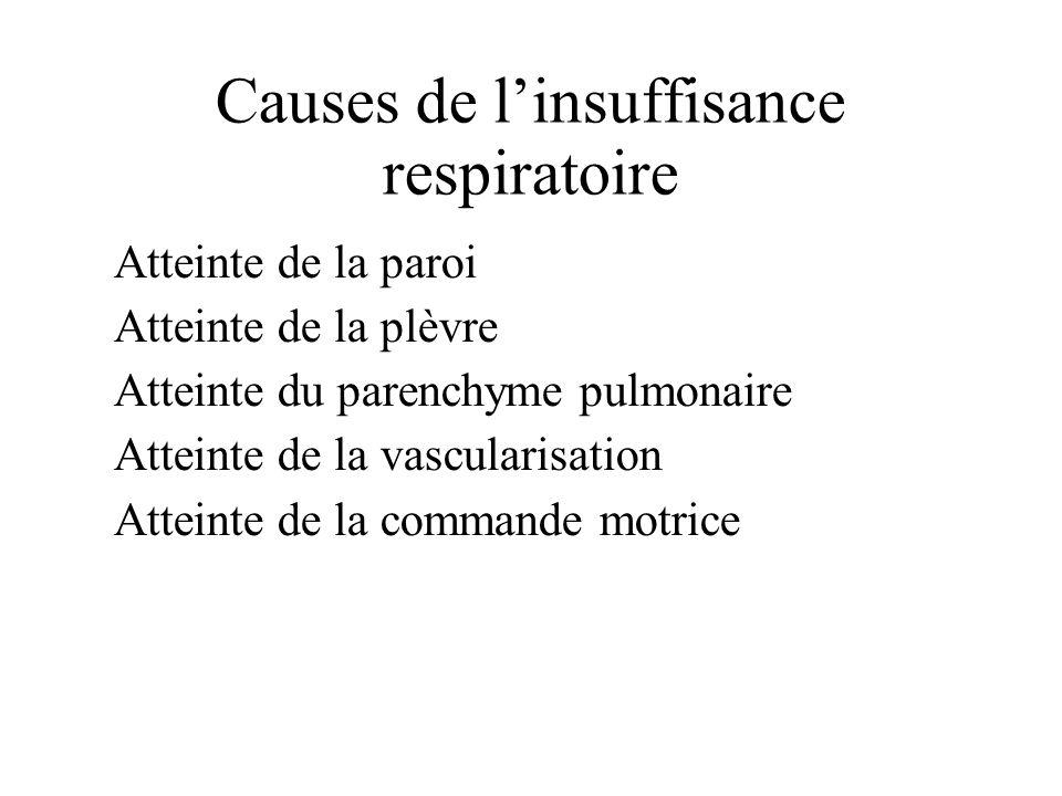 Causes de l'insuffisance respiratoire