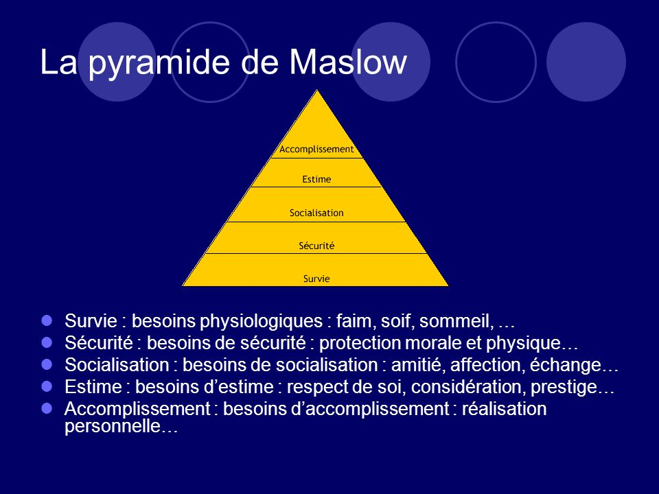 La pyramide de Maslow Survie : besoins physiologiques : faim, soif, sommeil, … Sécurité : besoins de sécurité : protection morale et physique…