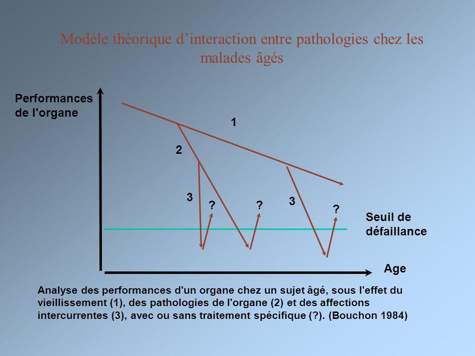 Modèle théorique d'interaction entre pathologies chez les malades âgés