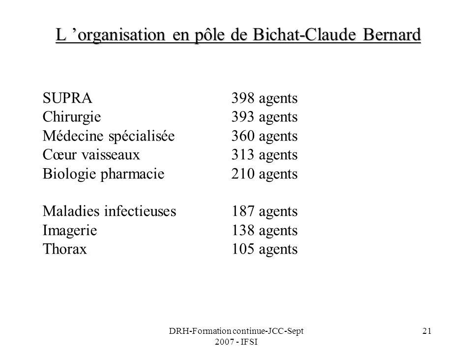 L 'organisation en pôle de Bichat-Claude Bernard