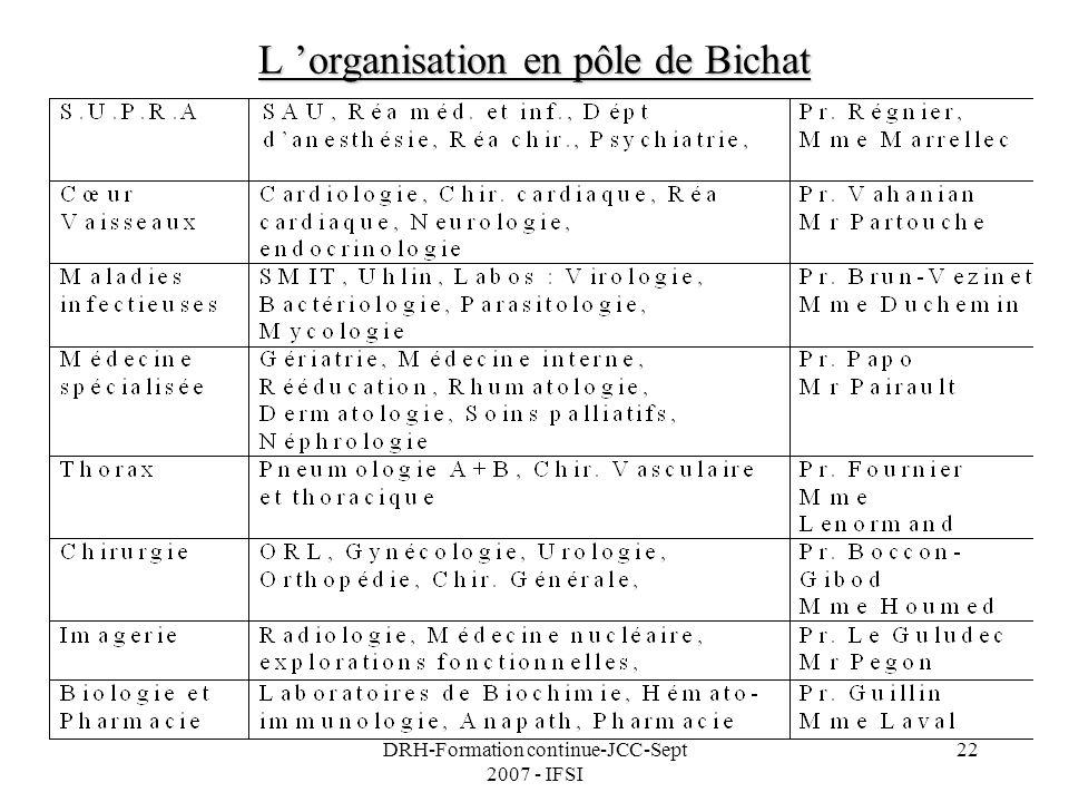 L 'organisation en pôle de Bichat