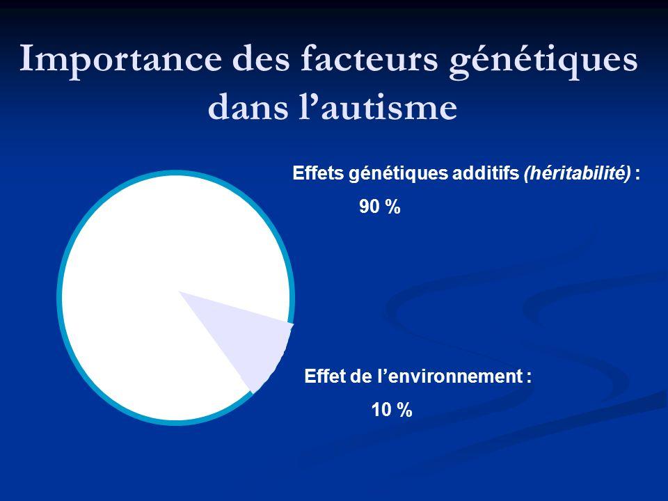 Importance des facteurs génétiques