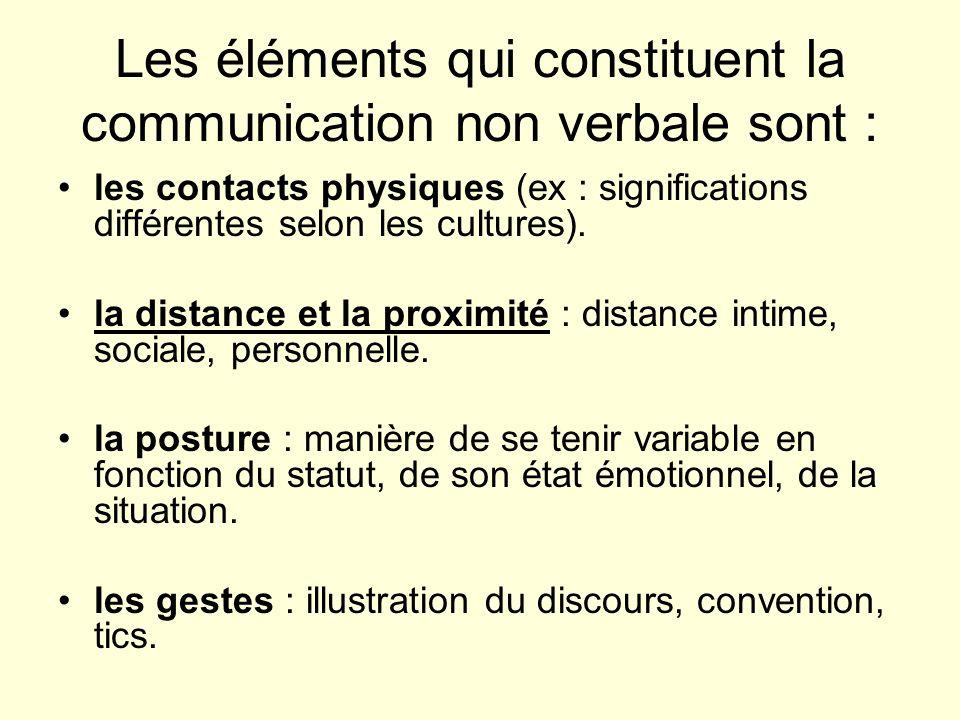 Les éléments qui constituent la communication non verbale sont :
