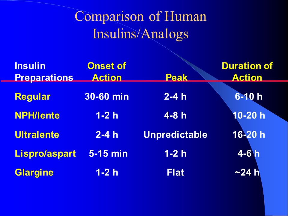 Comparison of Human Insulins/Analogs