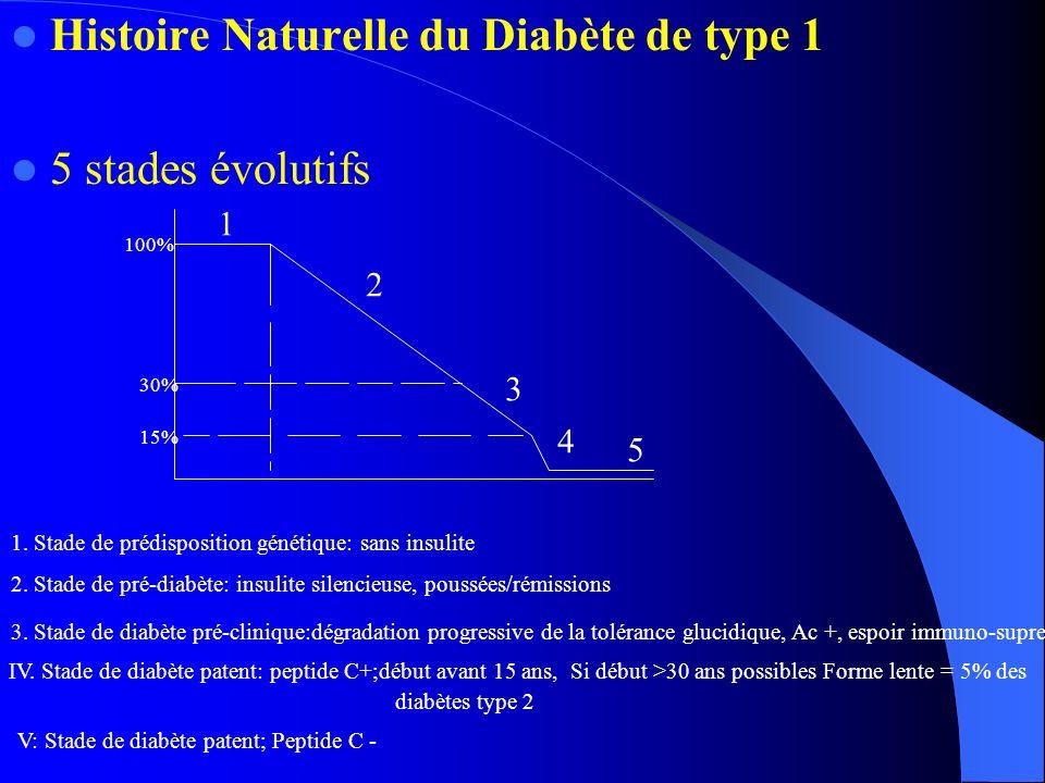 Histoire Naturelle du Diabète de type 1 5 stades évolutifs
