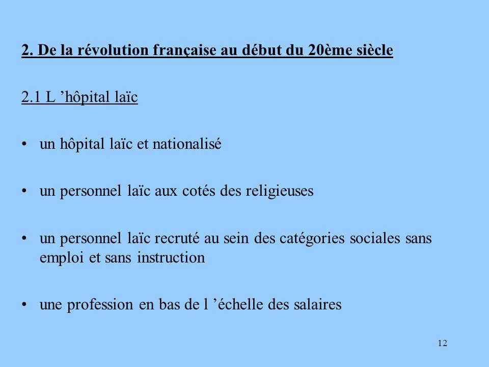 2. De la révolution française au début du 20ème siècle