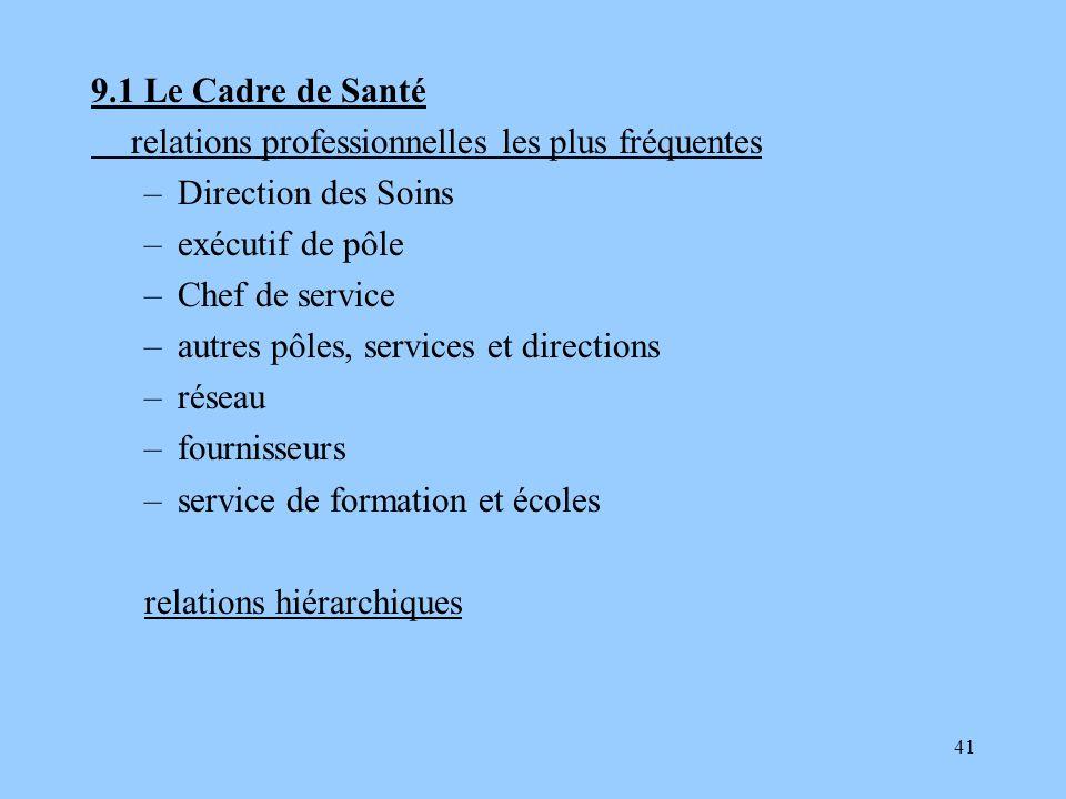9.1 Le Cadre de Santé relations professionnelles les plus fréquentes. Direction des Soins. exécutif de pôle.