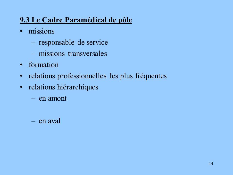 9.3 Le Cadre Paramédical de pôle