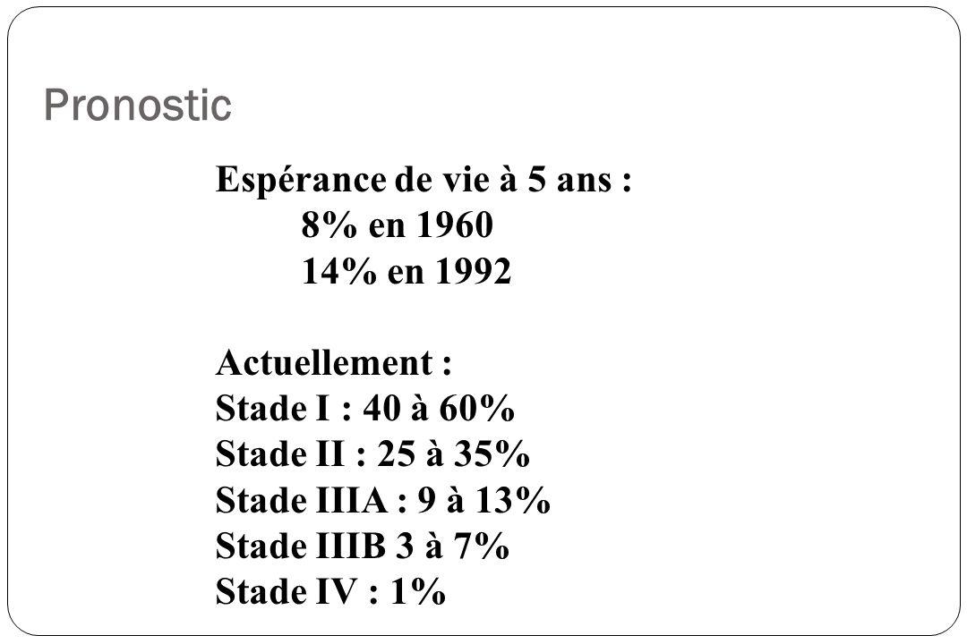 Pronostic Espérance de vie à 5 ans : 8% en 1960 14% en 1992