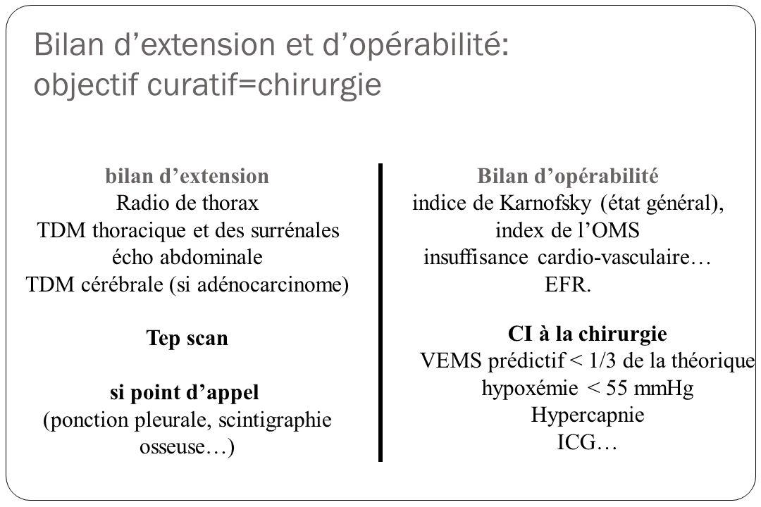 Bilan d'extension et d'opérabilité: objectif curatif=chirurgie