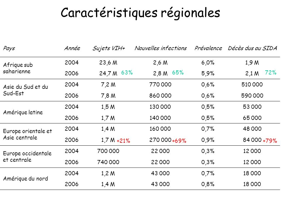 Caractéristiques régionales