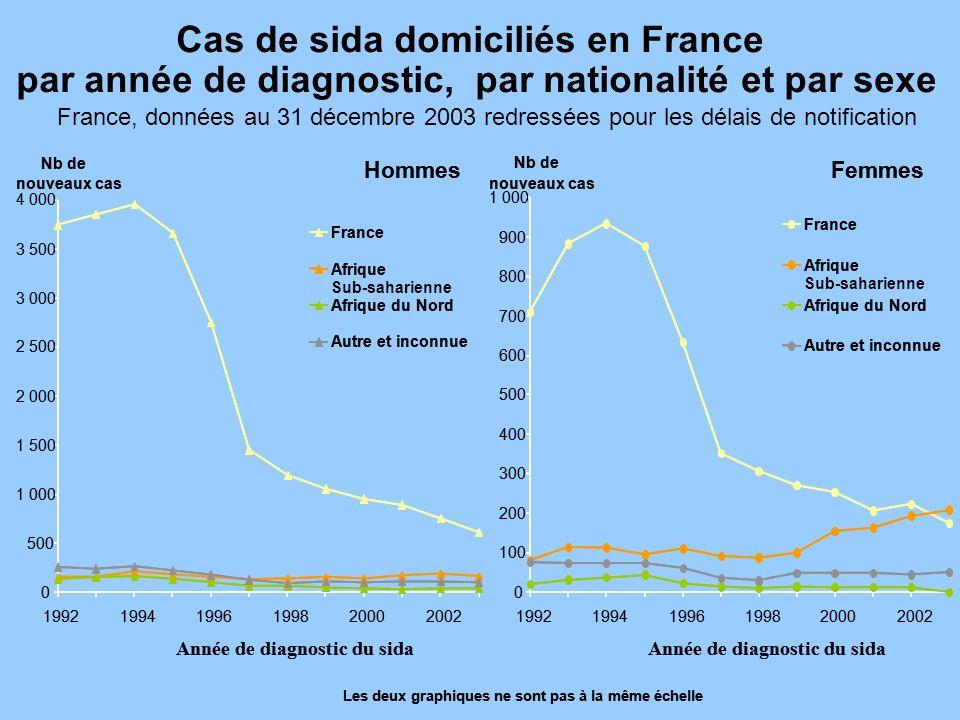Cas de sida domiciliés en France
