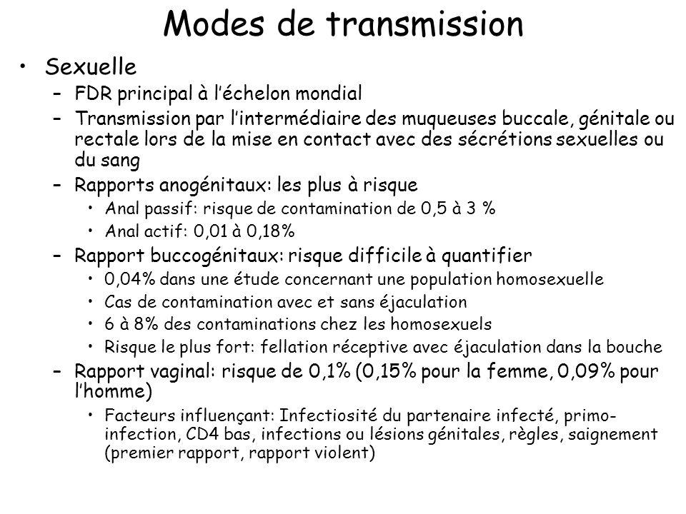 Modes de transmission Sexuelle FDR principal à l'échelon mondial