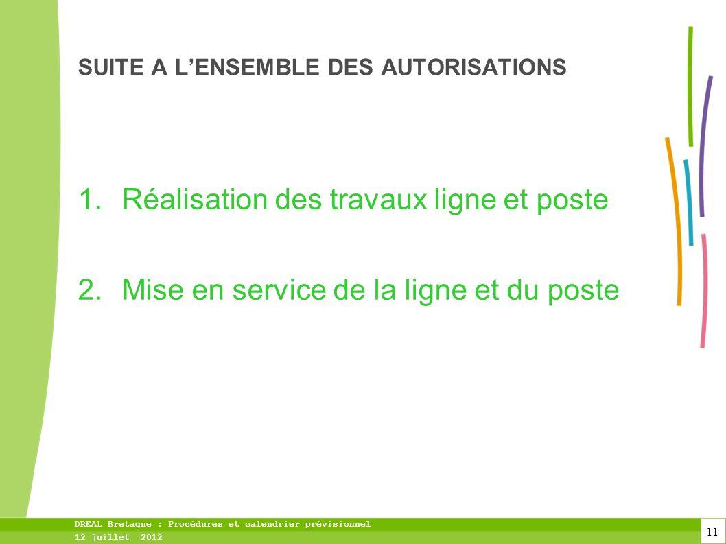 SUITE A L'ENSEMBLE DES AUTORISATIONS