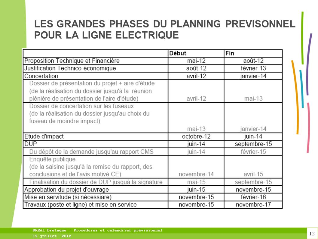 LES GRANDES PHASES DU PLANNING PREVISONNEL POUR LA LIGNE ELECTRIQUE