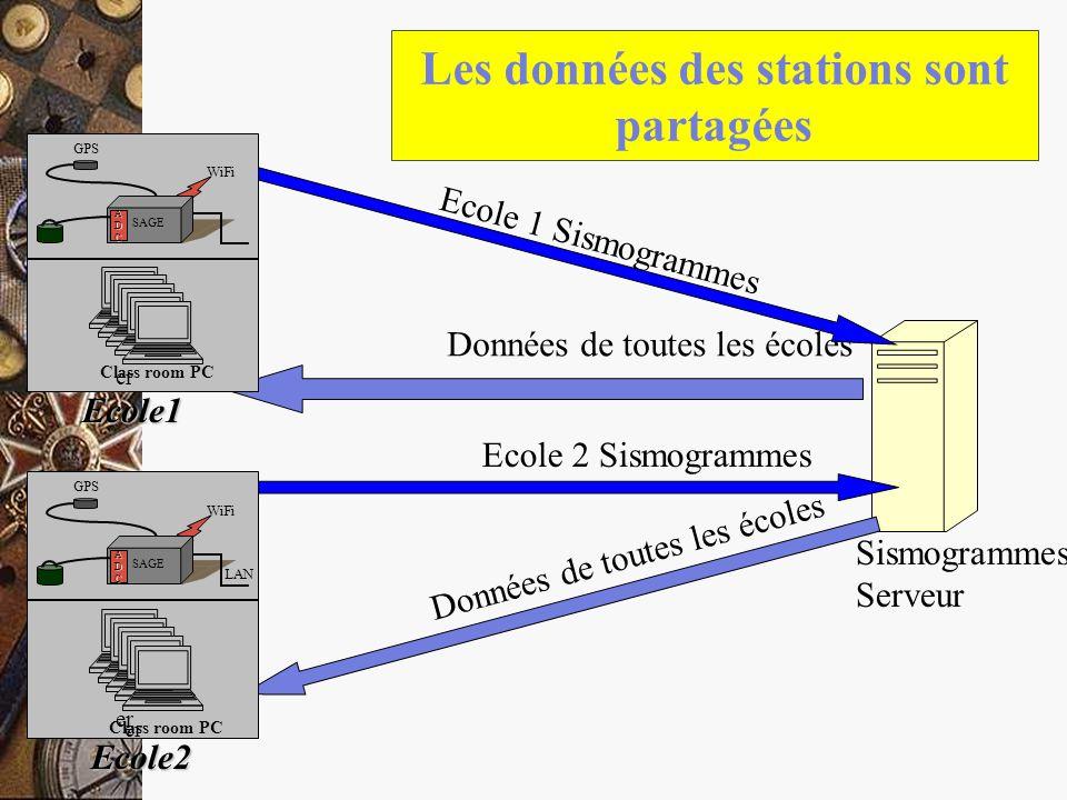 Les données des stations sont partagées