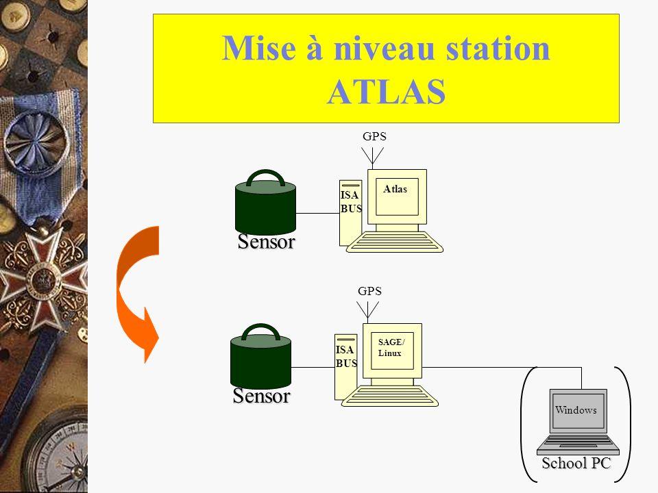 Mise à niveau station ATLAS