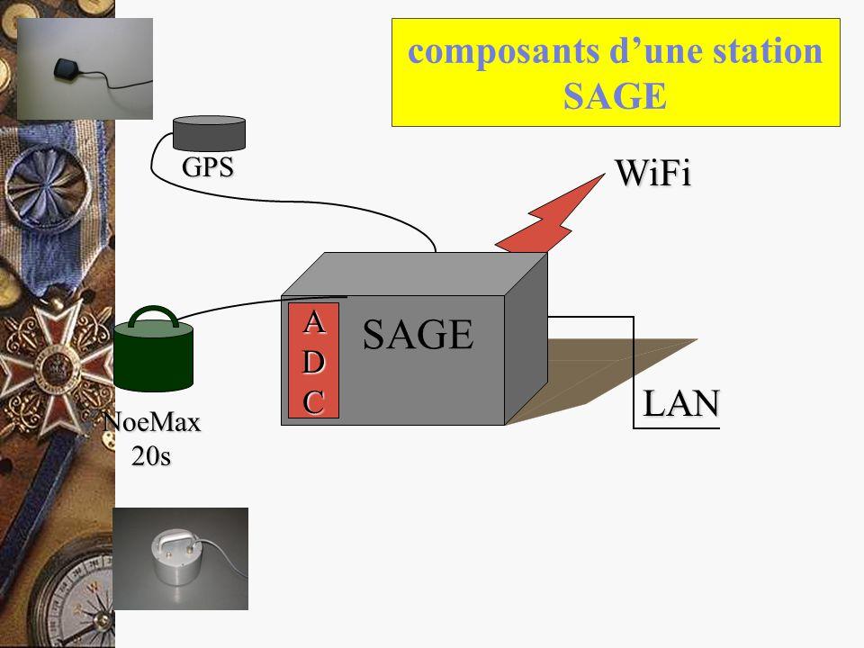 composants d'une station SAGE