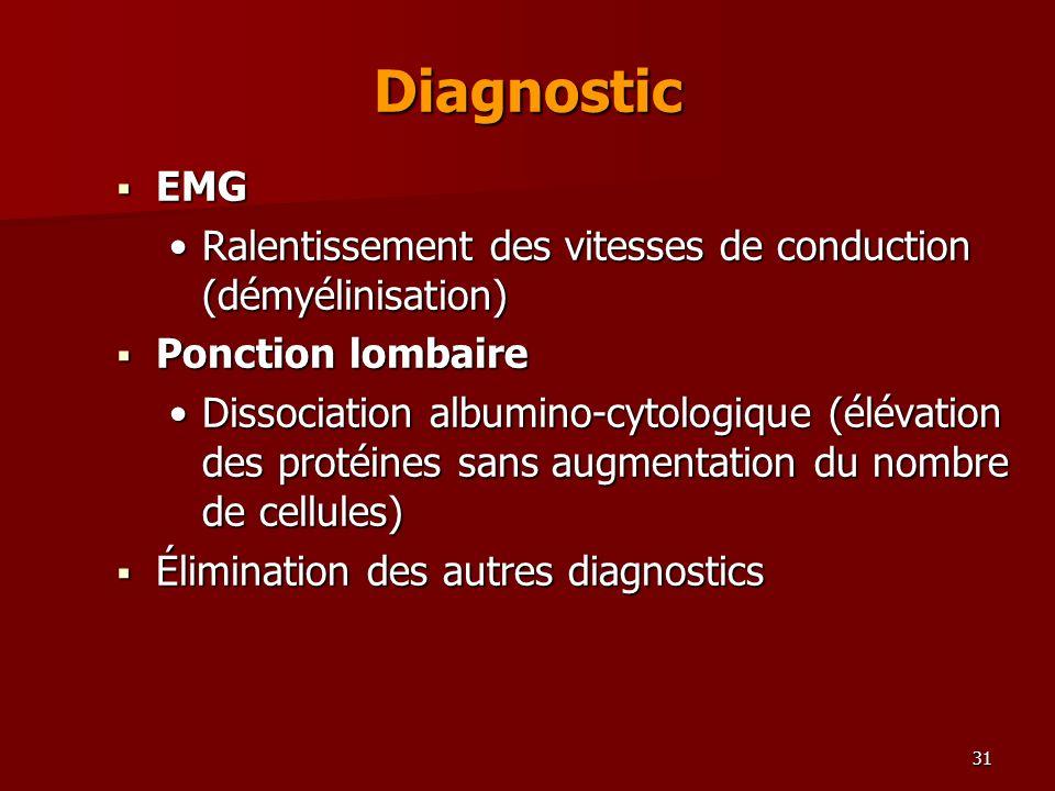 Diagnostic EMG. Ralentissement des vitesses de conduction (démyélinisation) Ponction lombaire.