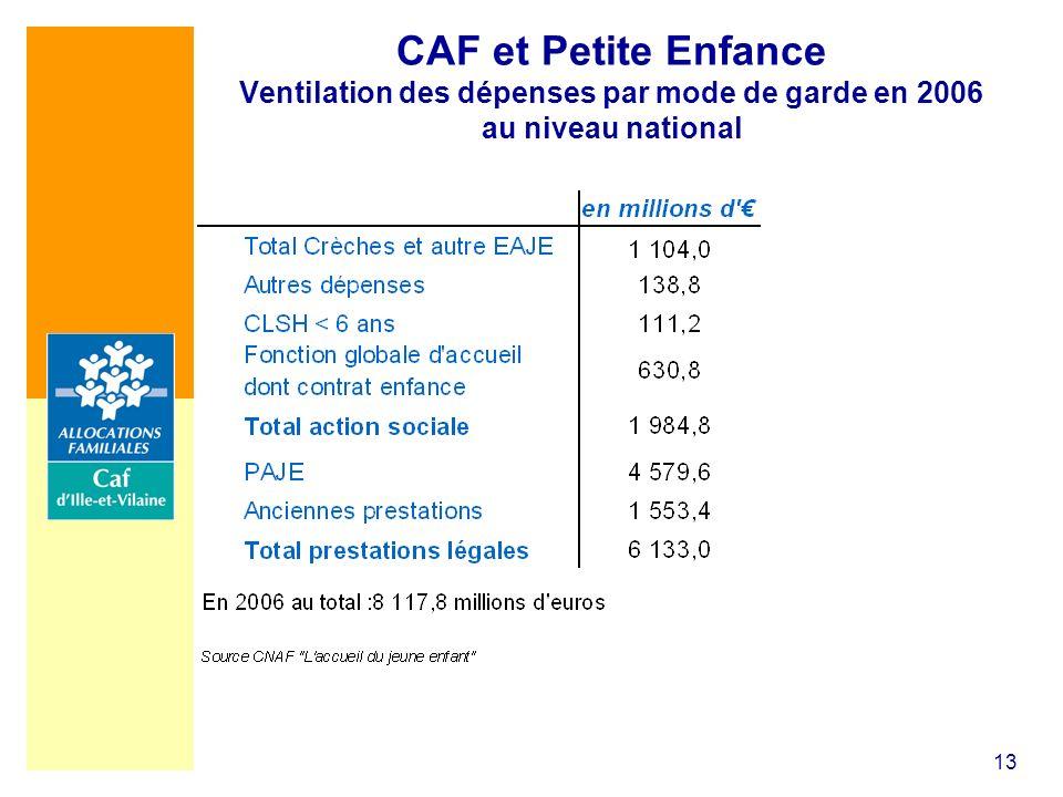 CAF et Petite Enfance Ventilation des dépenses par mode de garde en 2006 au niveau national