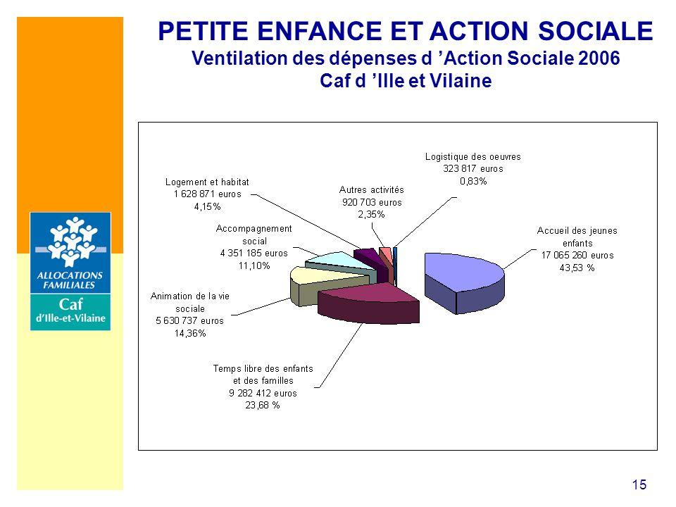 PETITE ENFANCE ET ACTION SOCIALE Ventilation des dépenses d 'Action Sociale 2006