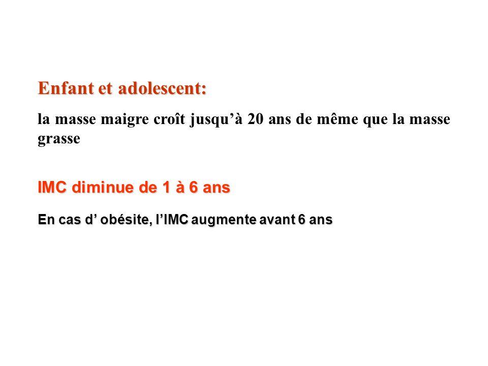 Enfant et adolescent: la masse maigre croît jusqu'à 20 ans de même que la masse grasse. IMC diminue de 1 à 6 ans.