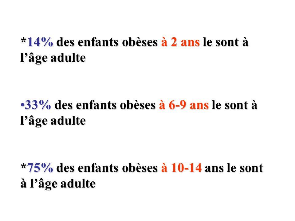 *14% des enfants obèses à 2 ans le sont à l'âge adulte