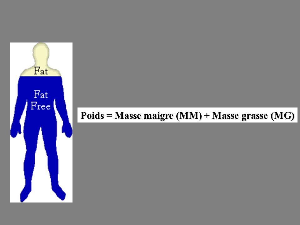 Poids = Masse maigre (MM) + Masse grasse (MG)