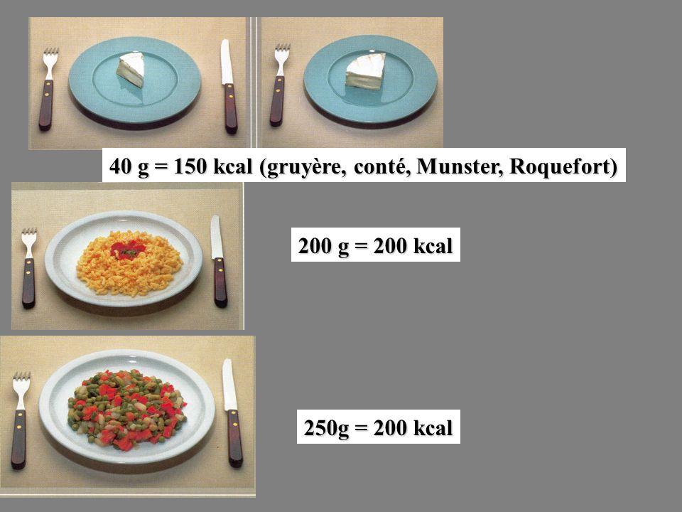 40 g = 150 kcal (gruyère, conté, Munster, Roquefort)