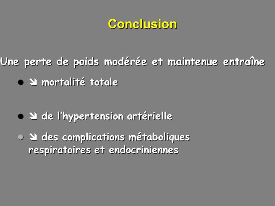 Conclusion Une perte de poids modérée et maintenue entraîne