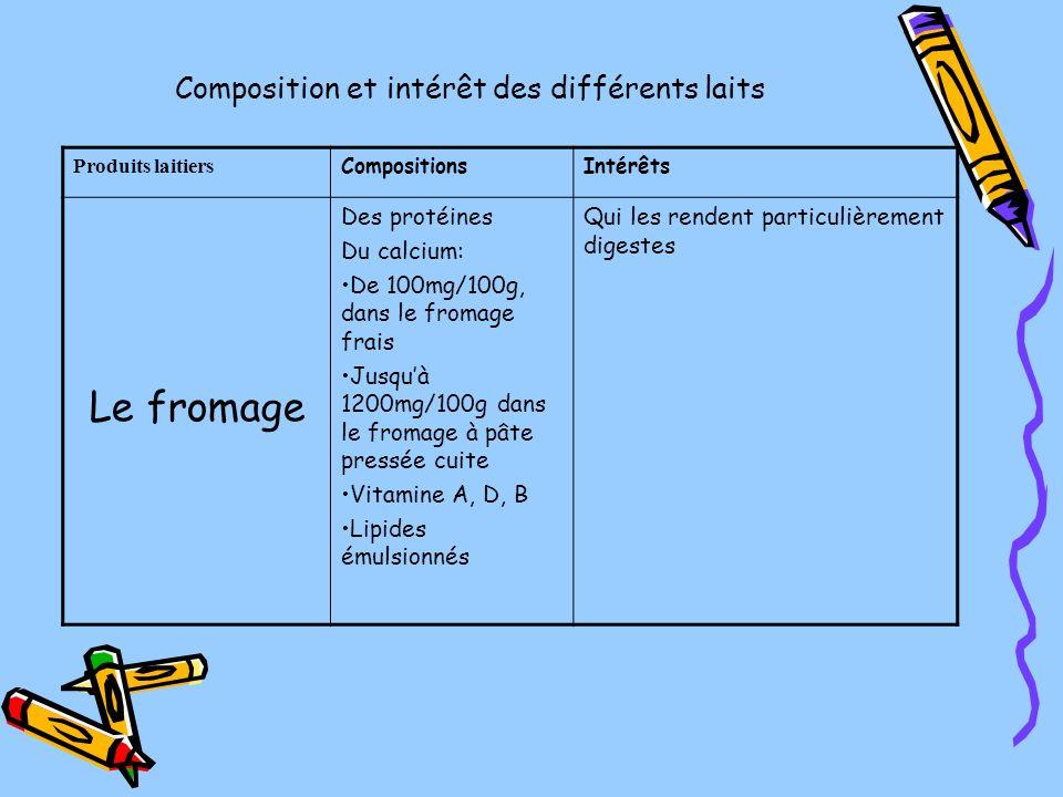 Composition et intérêt des différents laits