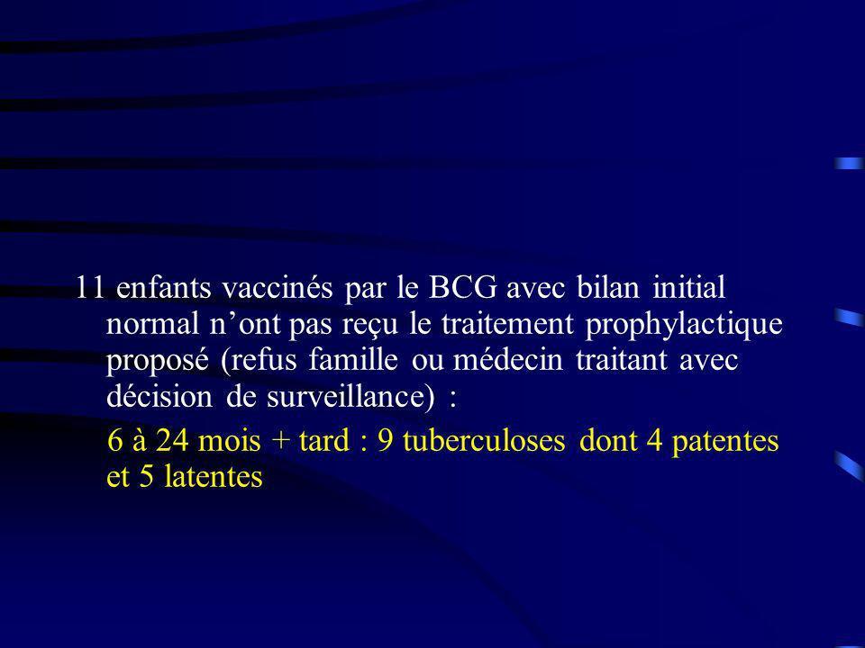 11 enfants vaccinés par le BCG avec bilan initial normal n'ont pas reçu le traitement prophylactique proposé (refus famille ou médecin traitant avec décision de surveillance) :