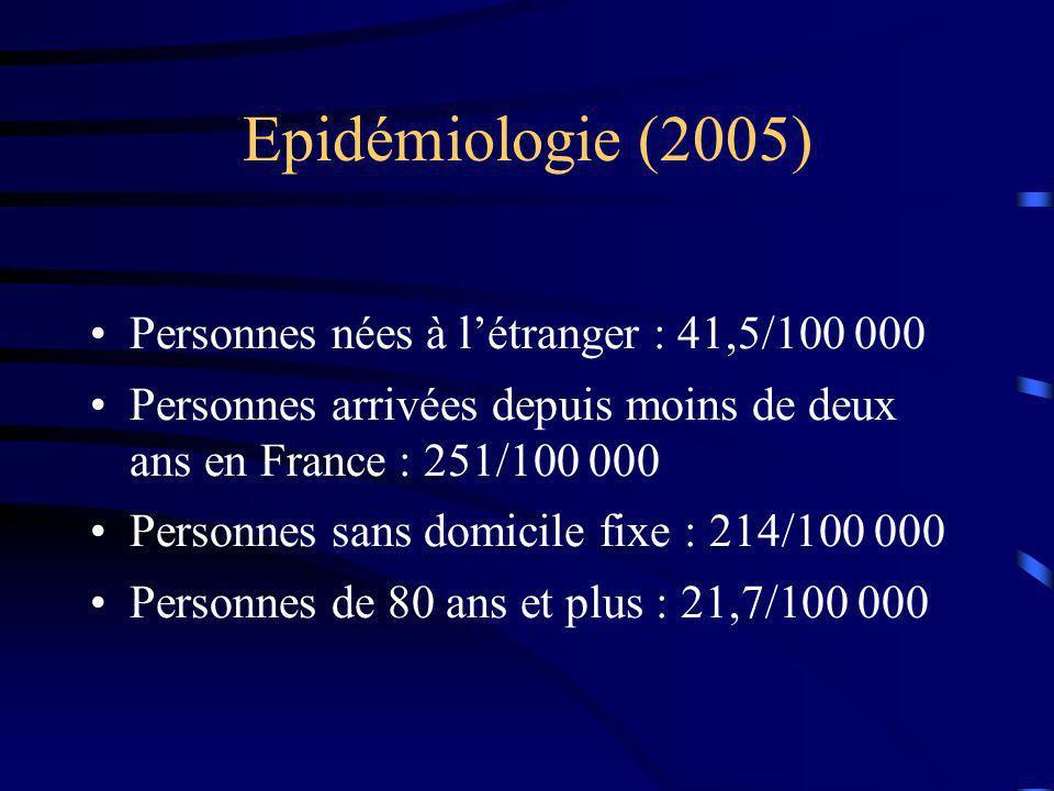 Epidémiologie (2005) Personnes nées à l'étranger : 41,5/100 000