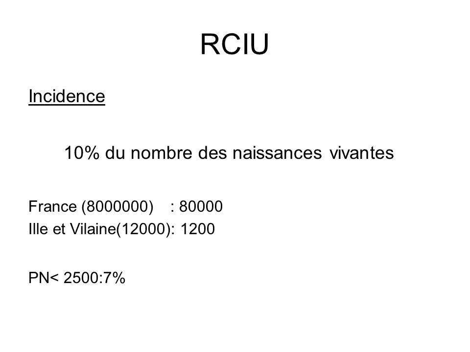 RCIU Incidence 10% du nombre des naissances vivantes
